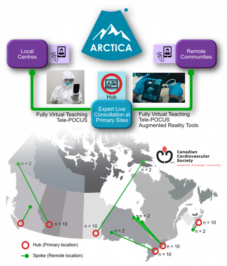 ARCTICA Hub-and-Spoke model of training and remote POCUS consultation.